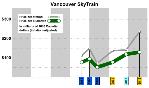 vancouver skytrain costs